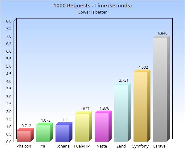 Requests per Second